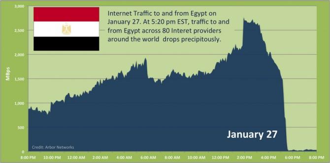 5395027368 7d97b74c0b b 670x331 ifconfig egypt down