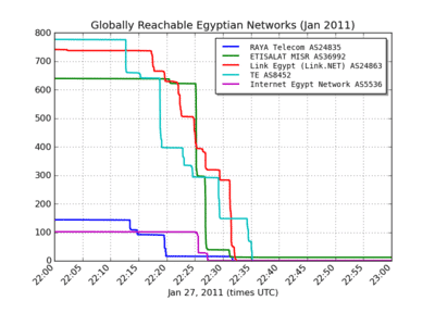 All outages zoom2 thumb 400x300 192 ifconfig egypt down