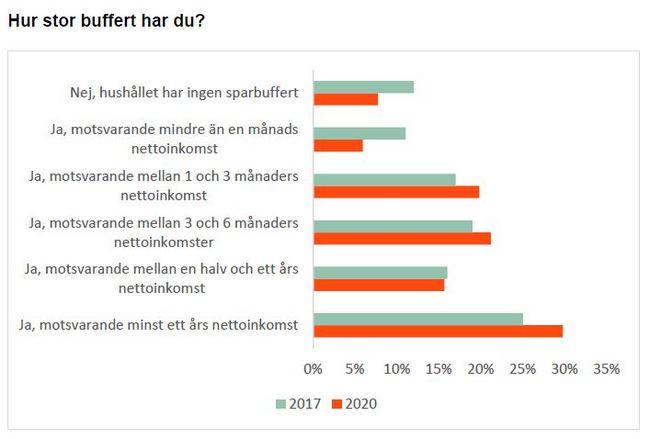 Vanligaste storleken på svenskars buffertsparande